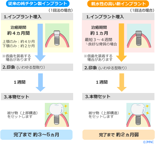 手術手順、治療期間の比較